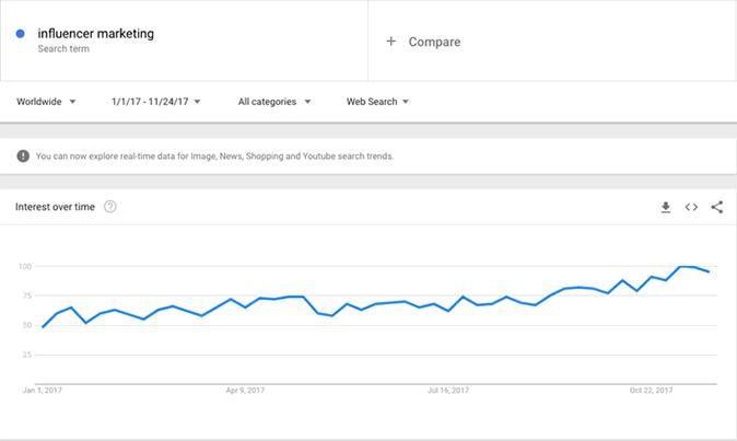 Google Trends osoittaa, että vaikuttajamarkkinoinnin trendi jatkuu
